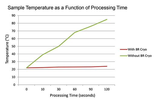 Cryo Cooling Unit Process Time